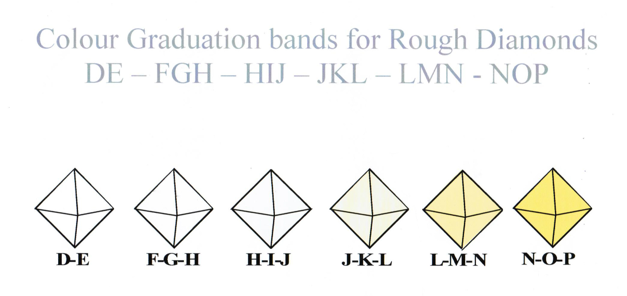 Colour Graduation  for Rough Diamond